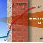 Наружное утепление стен и фасадов
